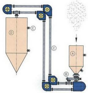 管链输送机 管式输送机 管送机 刮板输送机